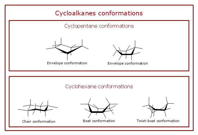 Cyclopentane and cyclohexane ring conformations, cyclopentane, envelope conformation, cyclohexane, twist-boat conformation, cyclohexane, chair conformation, cyclohexane, boat conformation,