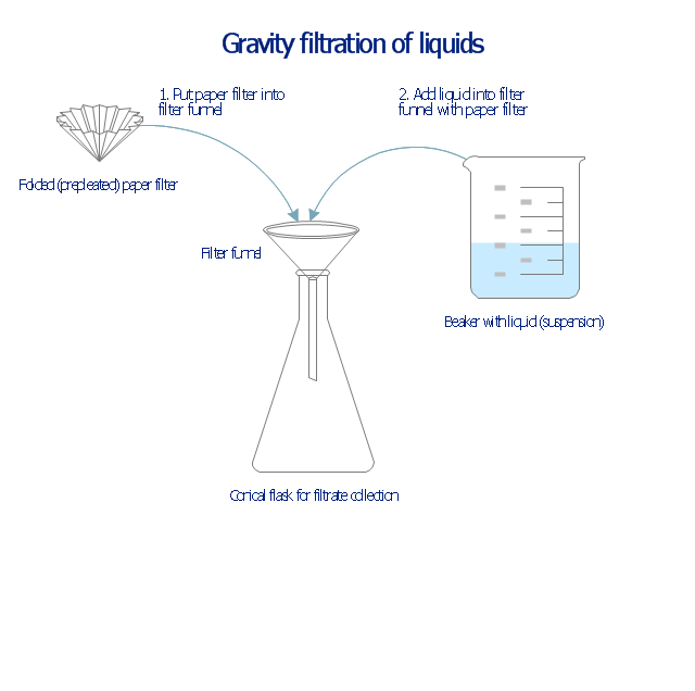 Liquid filtration through filter paper, stemmed funnel, filter paper, beaker, Griffin beaker, Erlenmeyer flask, conical flask,