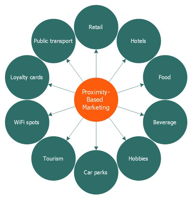 Proximity based marketing