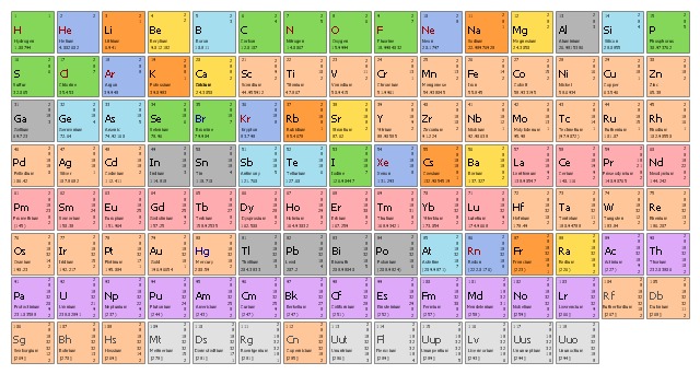 Design elements periodic table of chemical elements for P table of element