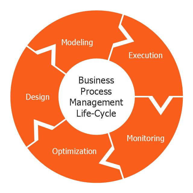 Free circular arrow diagram template pictdiagramcircular arrows diagrambusiness process life cycle ccuart Images