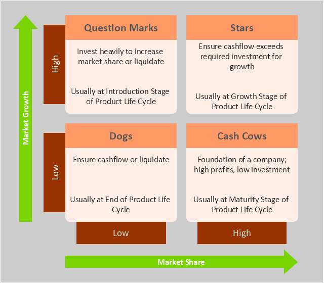 BCG Matrix, BCG matrix, Boston growth-share matrix,