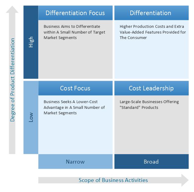 Porter's generic strategies matrix, competitive strategies matrix,