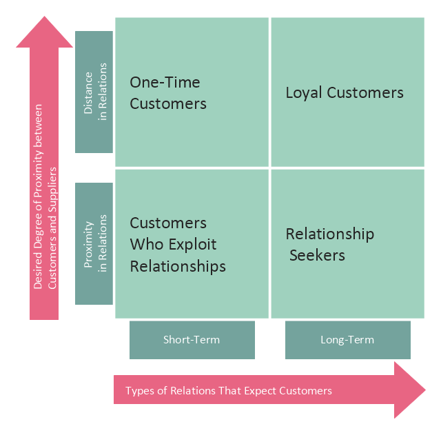Customer types diagram, four-quadrant matrix,