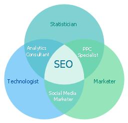 Venn diagram - Internet marketing professions