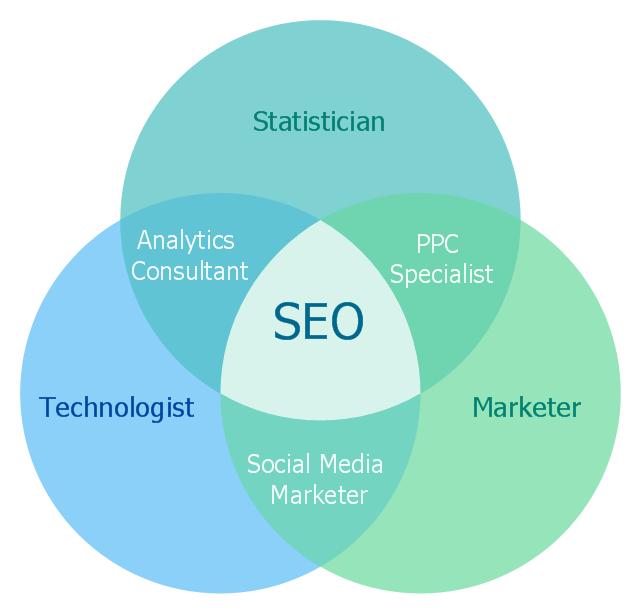 Venn Diagram In Visio: Internet marketing professions | HR professions - Vector stencils ,Chart
