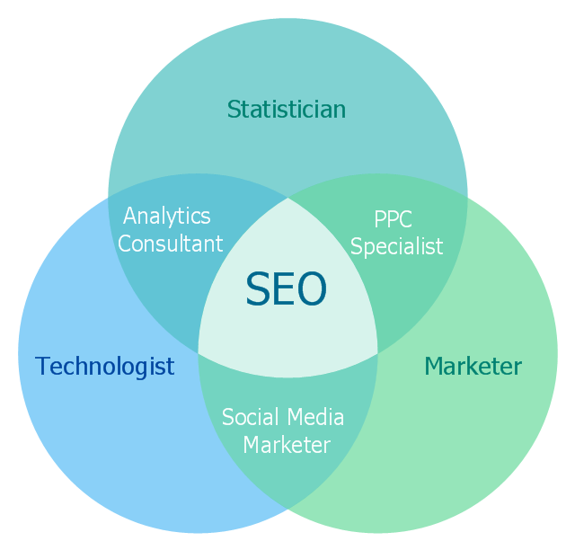 Venn Diagram Internet Marketing Professions Wireless Networks