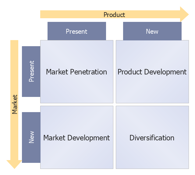 Ansoff product-market growth matrix template, Ansoff matrix,