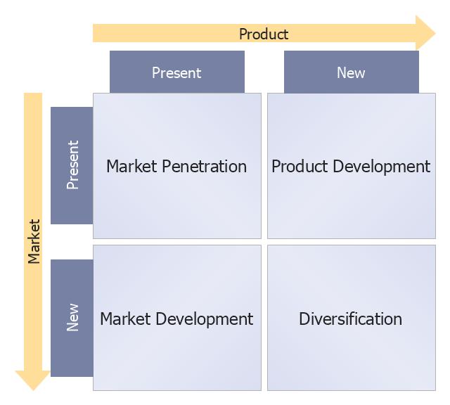 Ansoff product-market growth matrix template, Ansoff matrix,