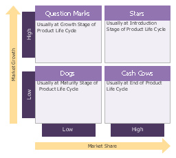 Boston growth share matrix template, BCG matrix, Boston growth-share matrix,