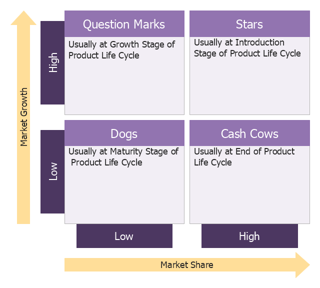 boston growth share matrix   template   growth share matrix    boston growth share matrix   template