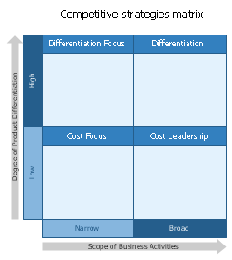 Competitive strategy matrix template, competitive strategies matrix,