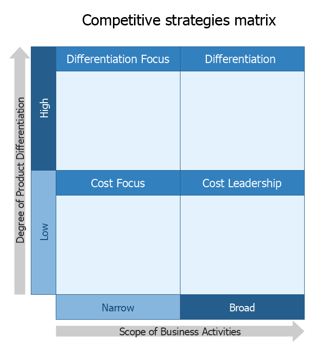 Competitive strategy matrix template, competitive strategies matrix,