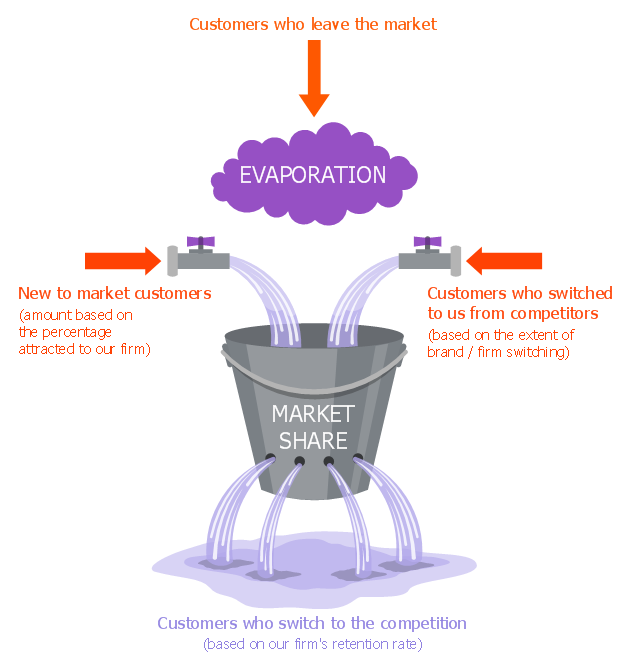 Marketing chart, leaky bucket ,