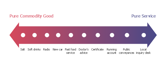 Marketing chart, service-goods continuum,