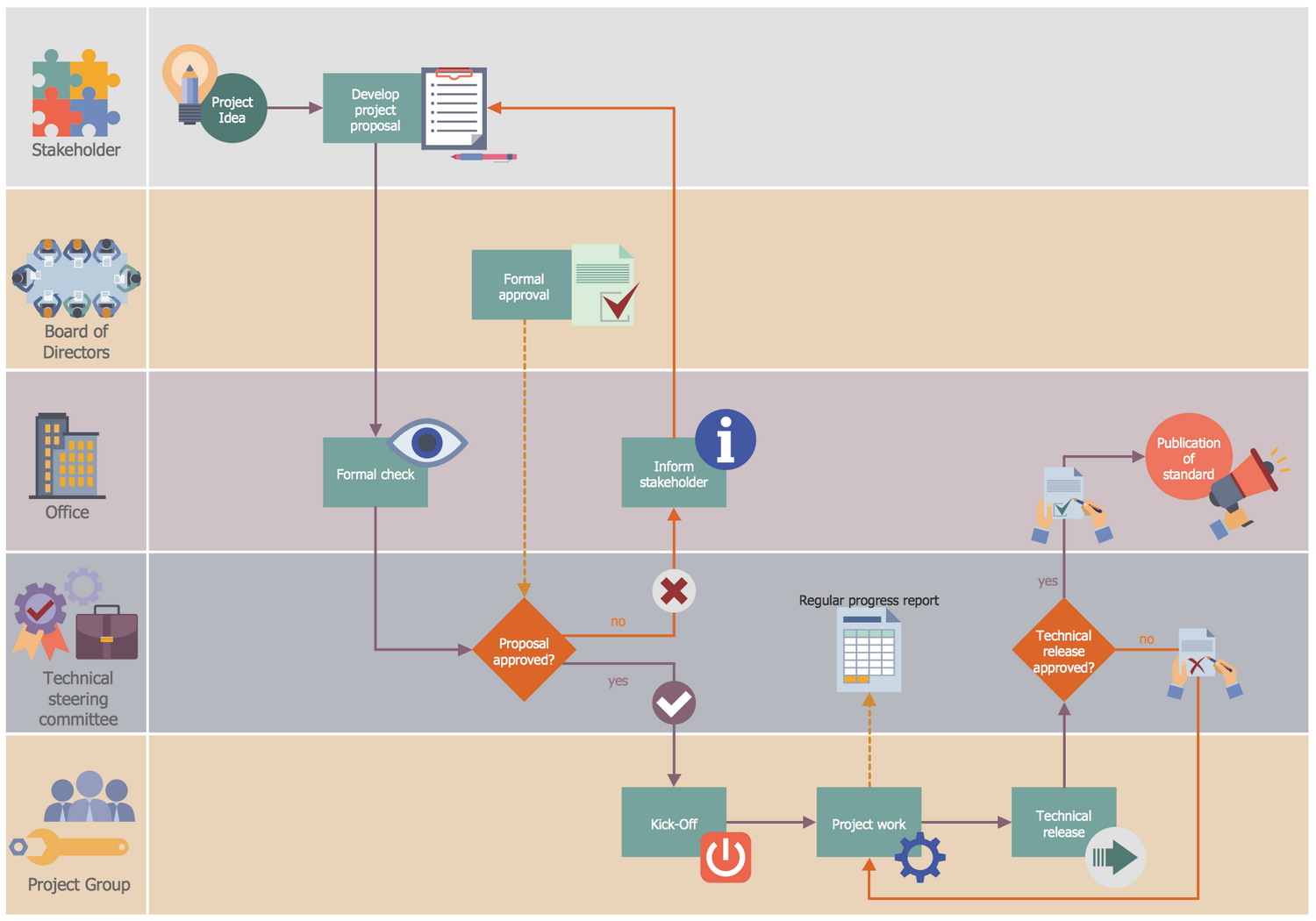 Business Process Workflow Diagram Visio Manual Of Wiring For Flow Diagrams Professional Analysis With Rh Ln Is