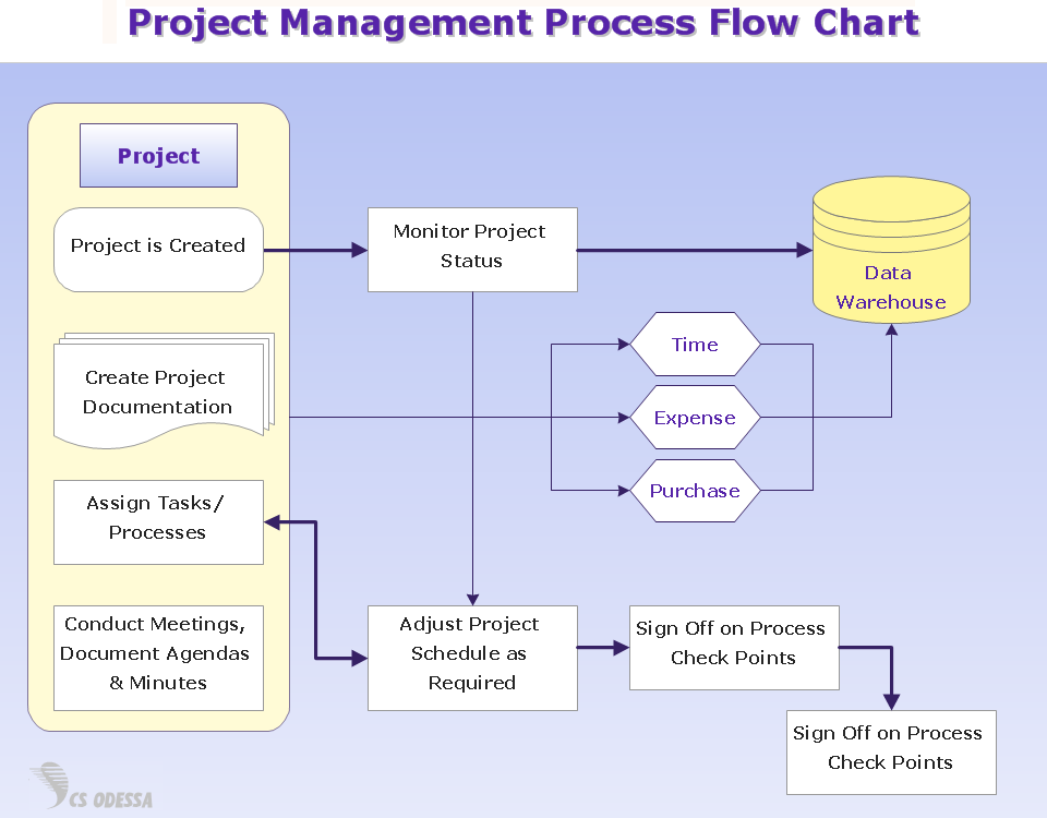 flow project management A flow chart visualizes your project's progress learn what a flow chart can do to help you keep your project on track, and get a free sample pm flow chart.