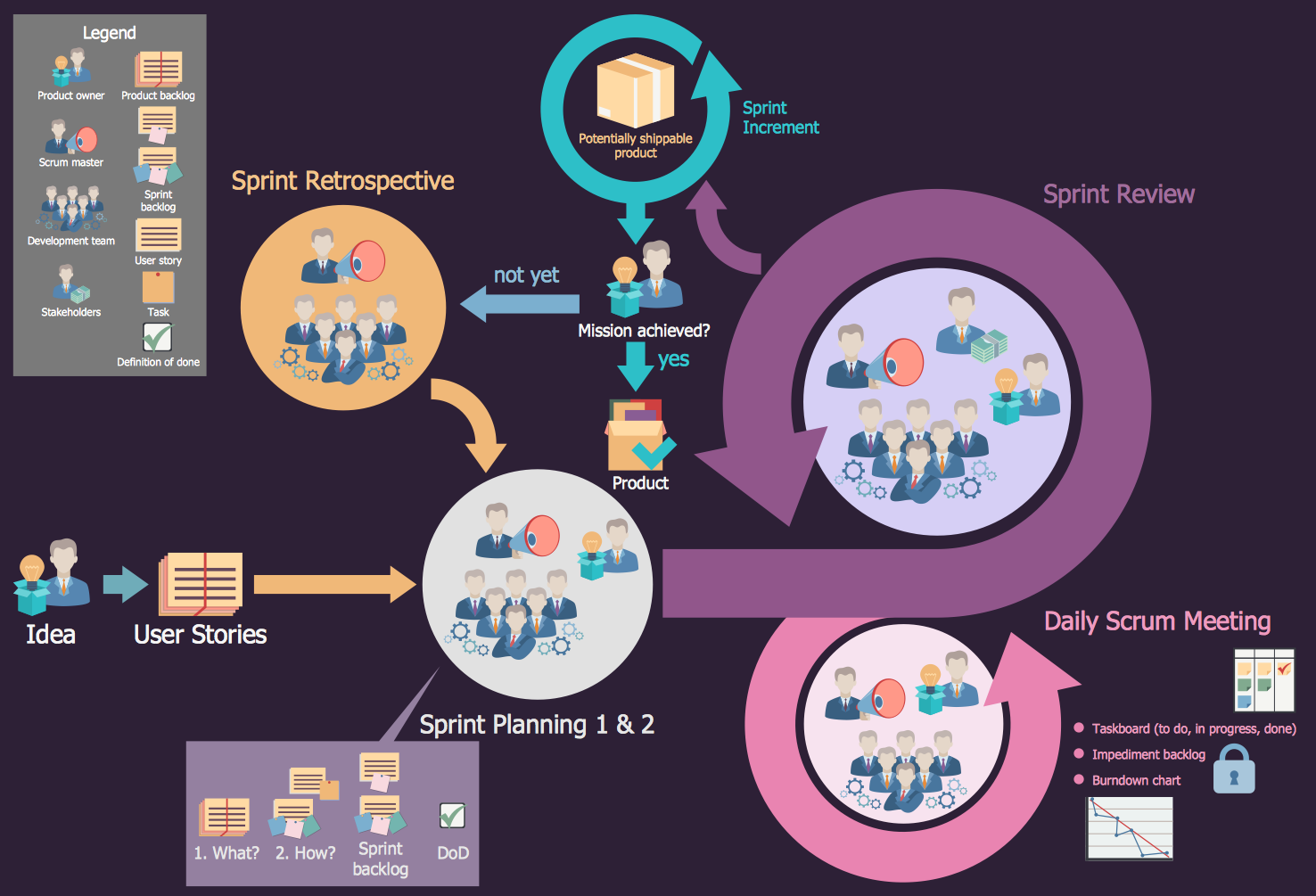Scrum Workflow Solution For Conceptdraw Pro V10