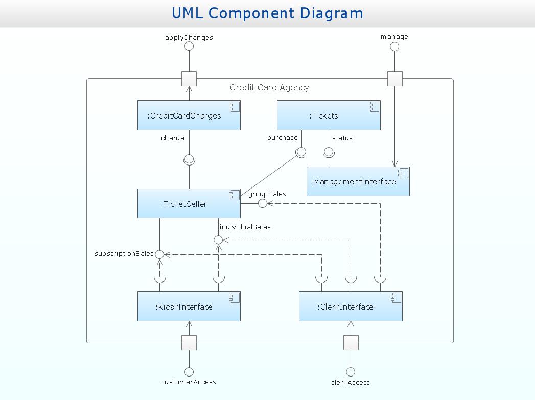 Similiar uml component diagram keywords ccuart Images