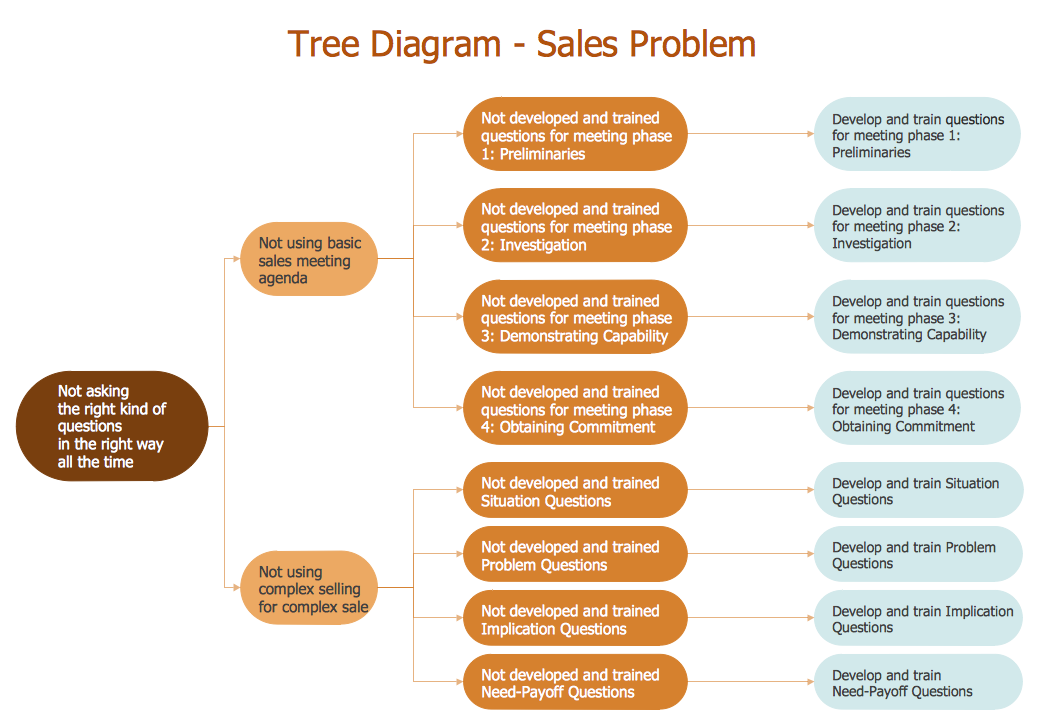 Conceptdraw samples management seven management and planning tools sample 24 root cause analysis tree diagram sale problem solution ccuart Gallery