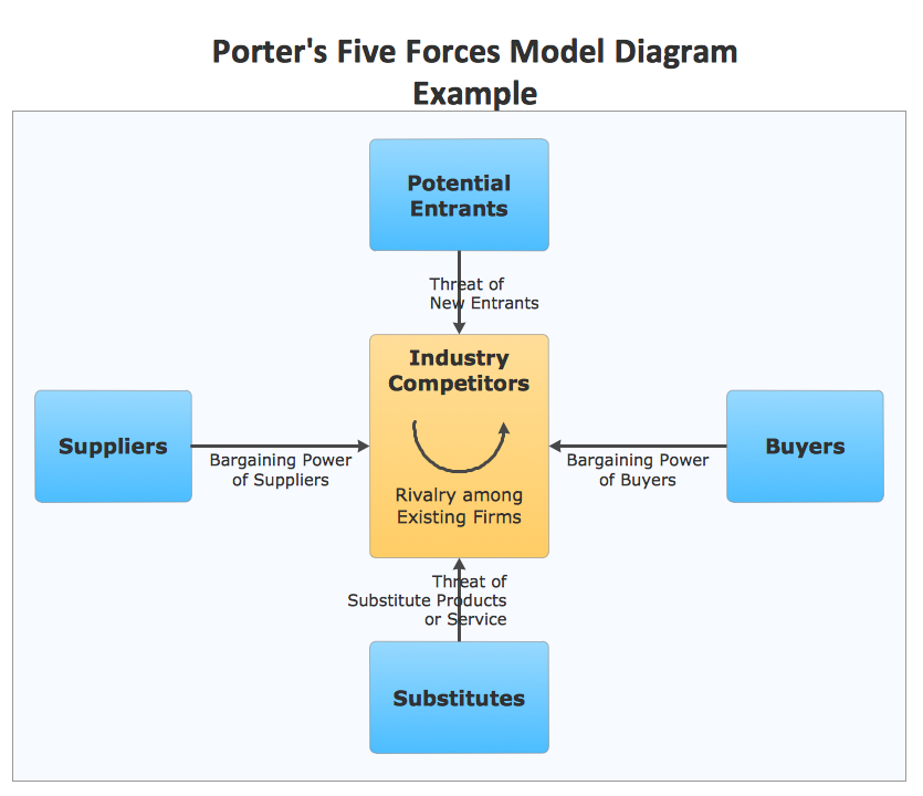 porters 5 forces for travel agency in australia Research report on online travel market size  (online travel agencies and direct porter's five forces model of the online travel industry illustrate the.