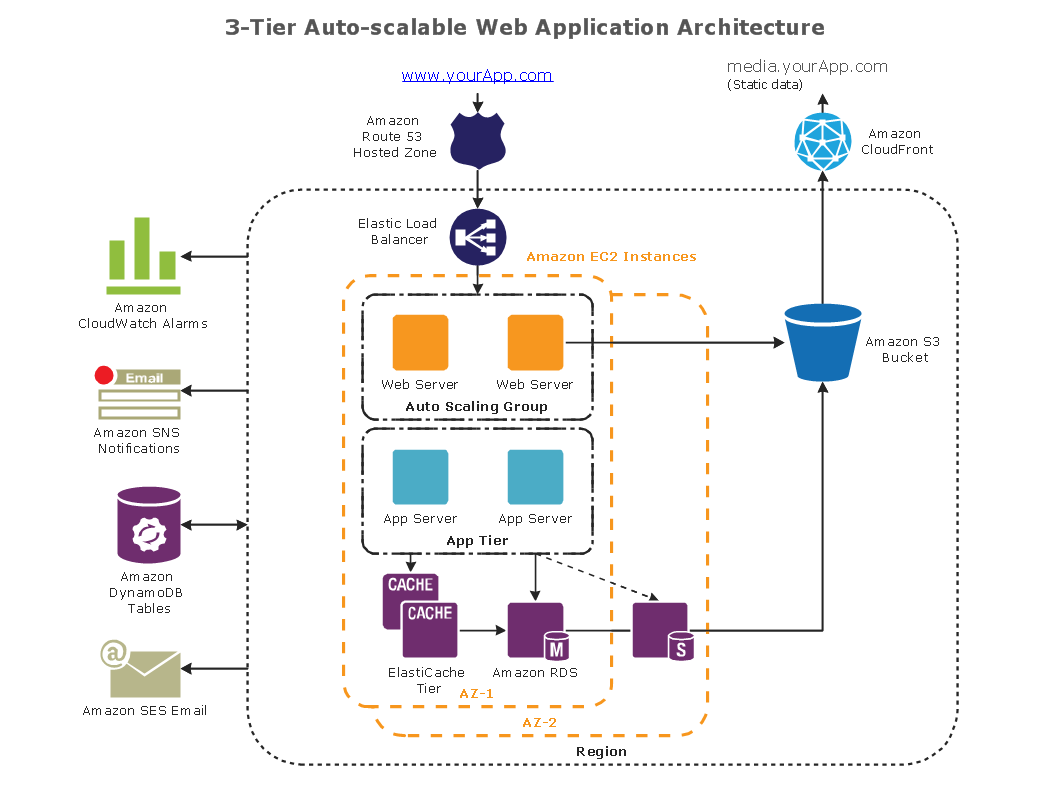 Conceptdraw samples computer and networks aws architecture for Architecture application web