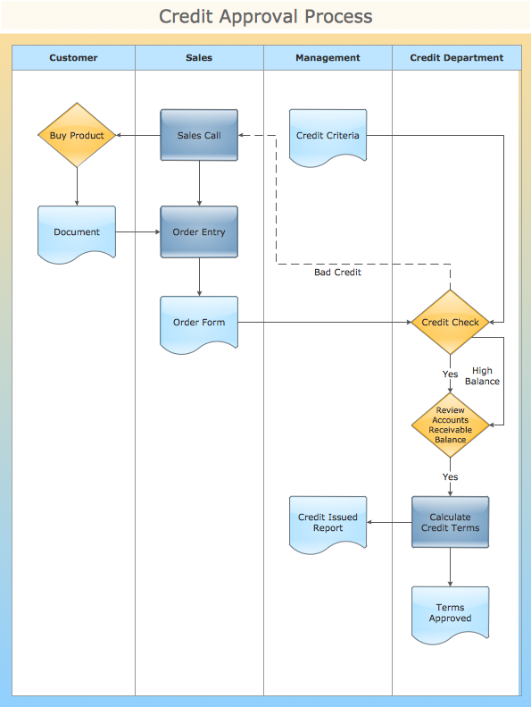 essay flowchart Creating a flowchart select a common event that occurs regularly in your organization and create a flowchart representing the workflow you analyze the process you have diagrammed and propose changes for improvement.
