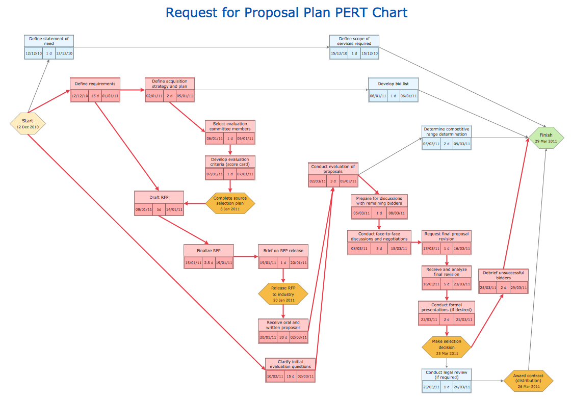 Request for proposal plan