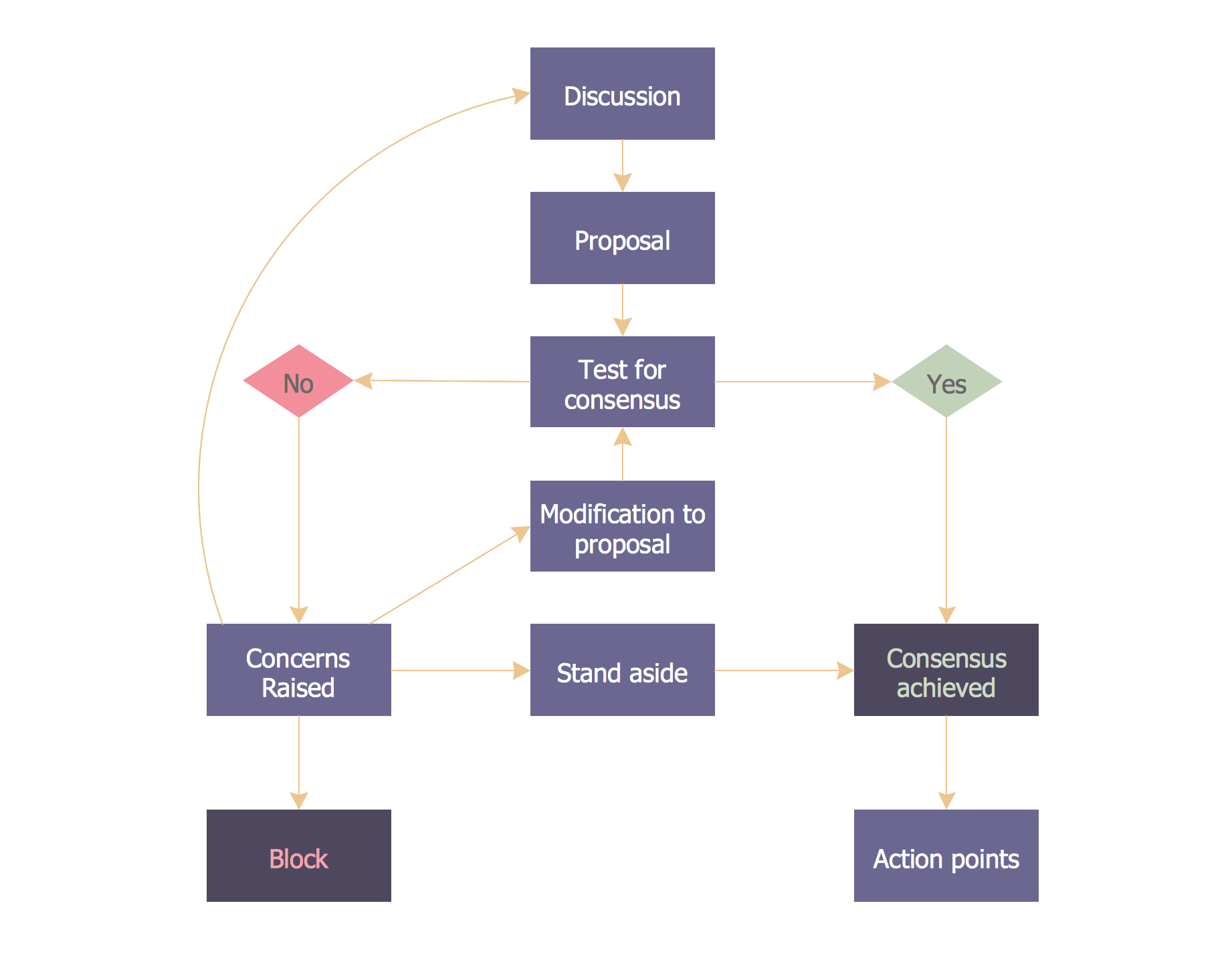 Consensus decision making flowchart