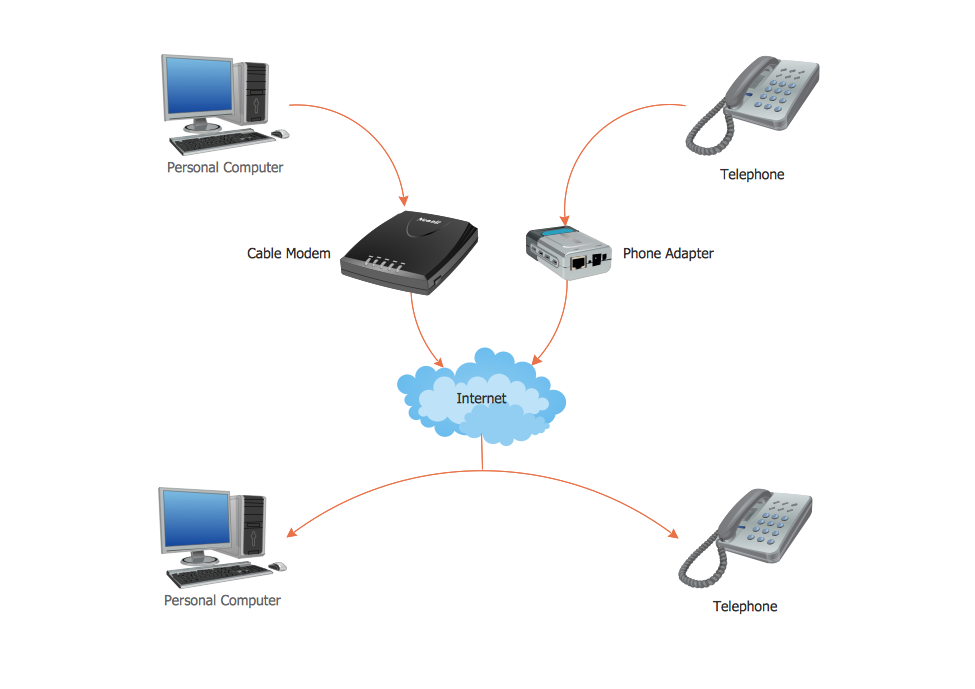 Voip — How it works