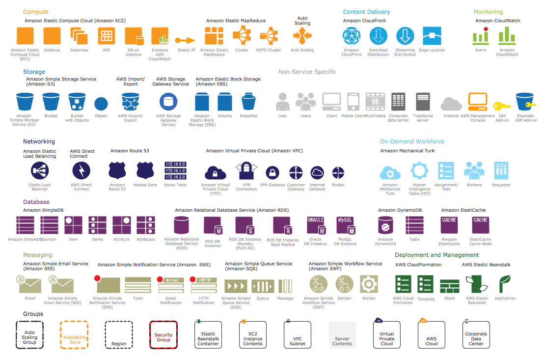 aws diagram icons dia network diagram icons aws architecture diagrams solution | conceptdraw.com