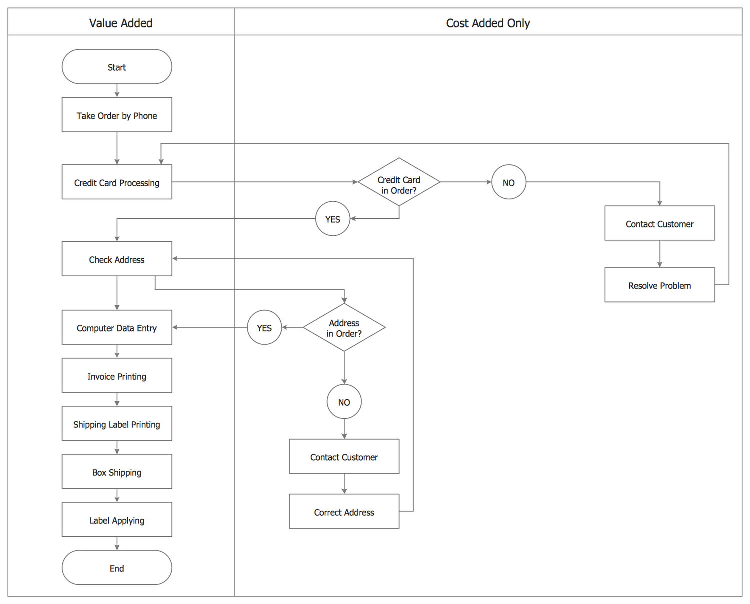 Process Flowchart — Order Processing