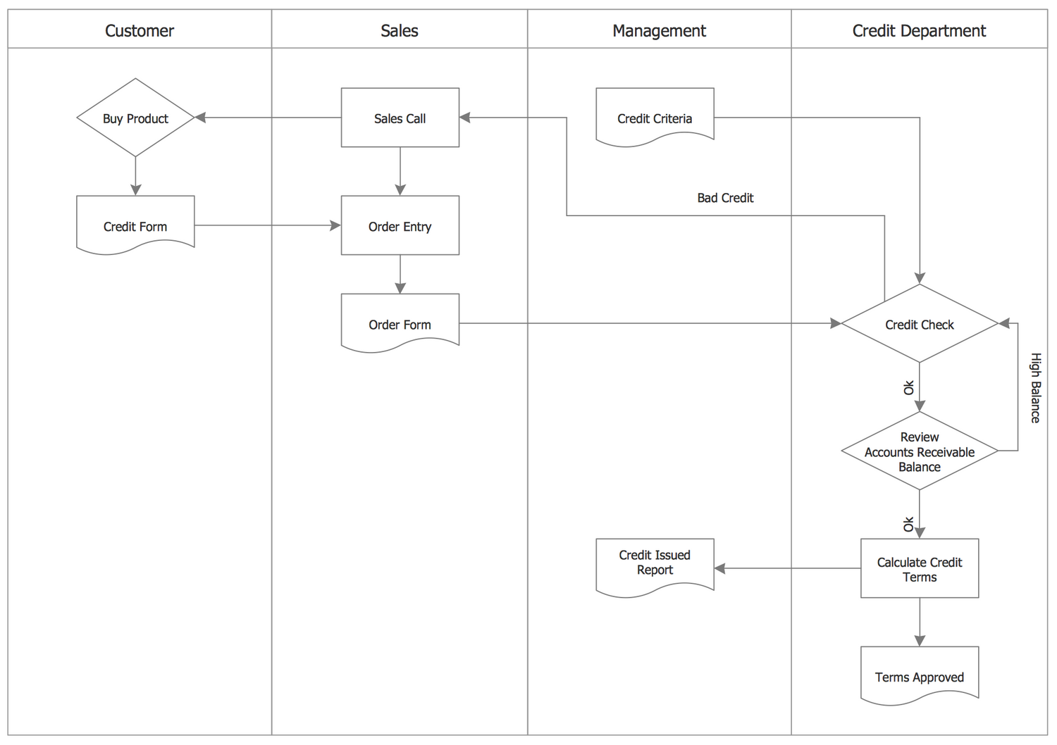 Process Flow — Credit Approval Process