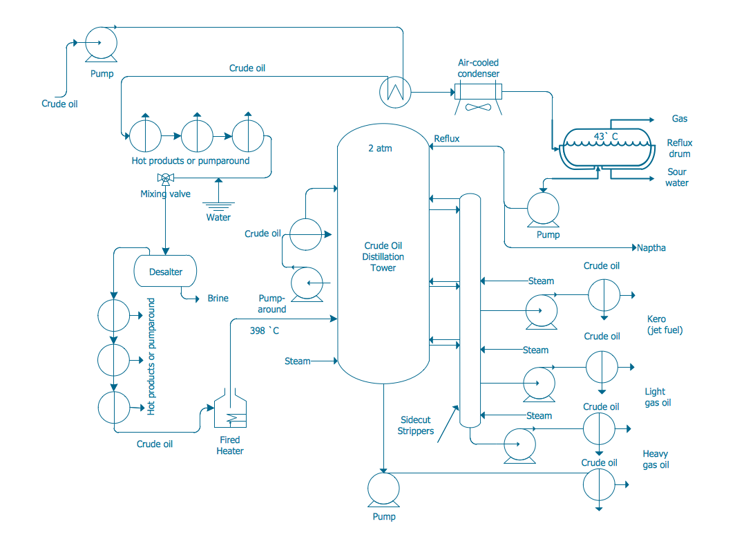 Crude Oil Refinery Process Flow Diagram Supplychain Pictures Plant Download