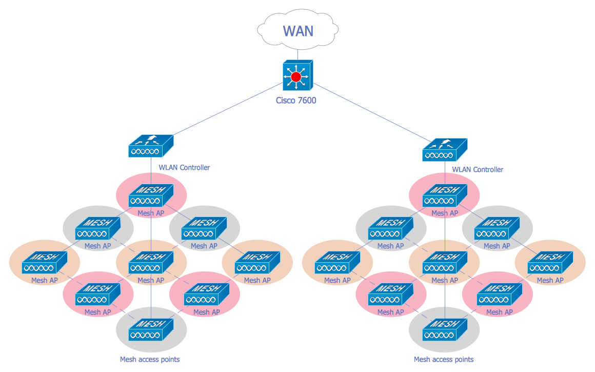 Wireless Mesh Network Diagram Free Wiring For You Lan Cisco Diagrams Solution Conceptdraw Com Local Area