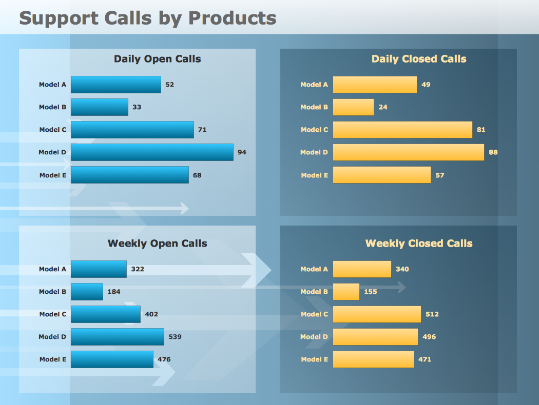 Comparison Dashboard Support Calls by Products