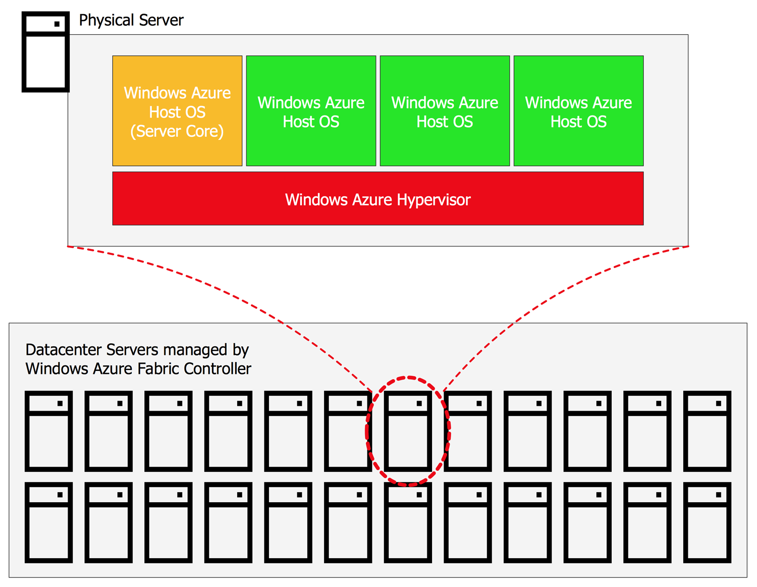 Windows Azure Computes and Management Architecture