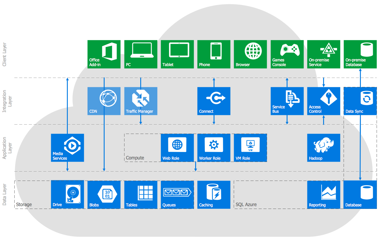 Windows Azure Reference Architecture