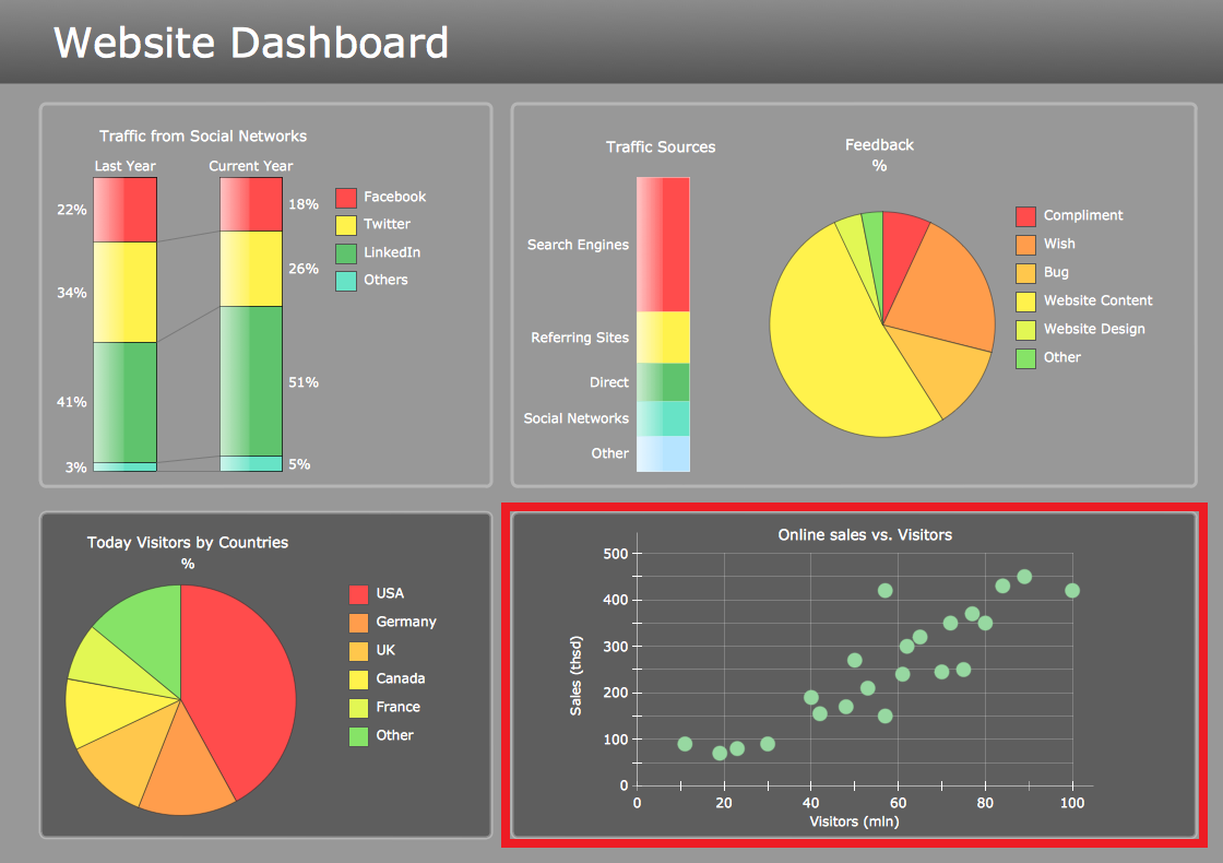 Correlation Dashboard