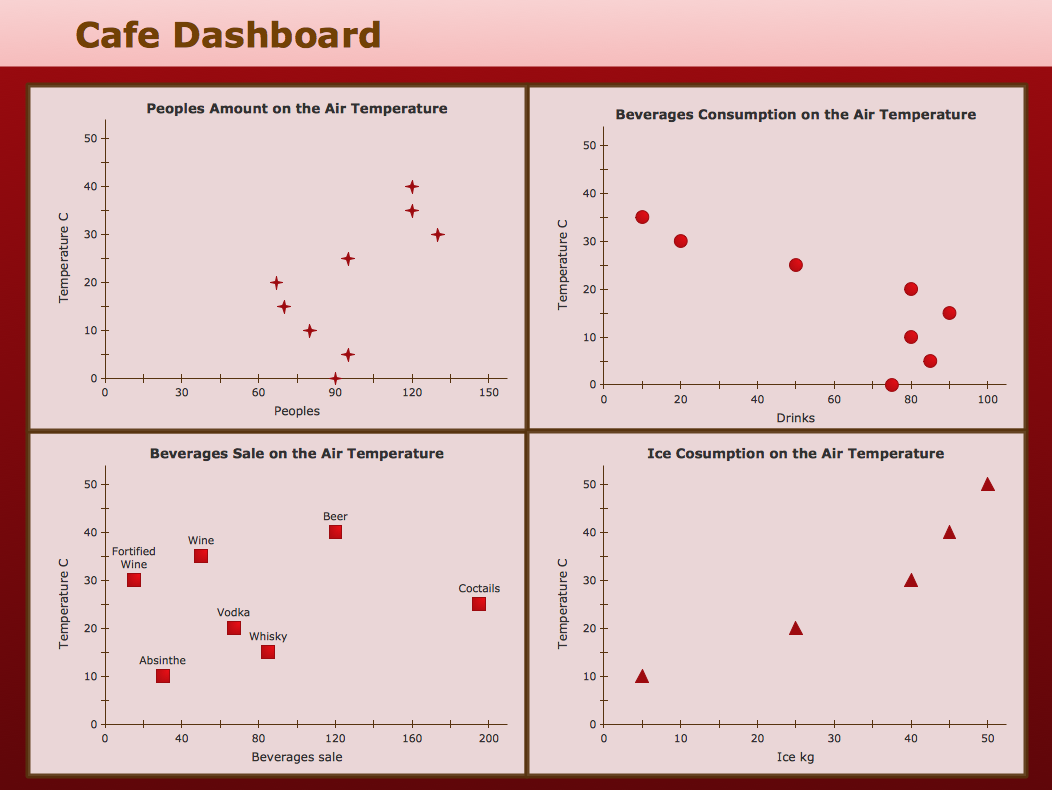 Correlation Dashboard - Café Dashboard