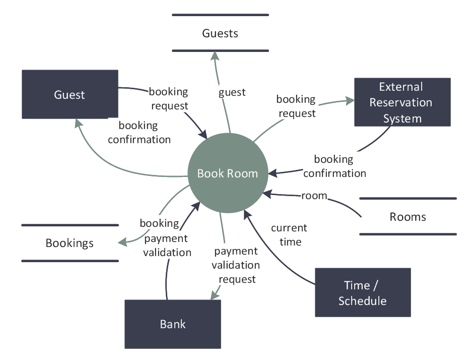 DFD Diagram - Hotel Book Room Process