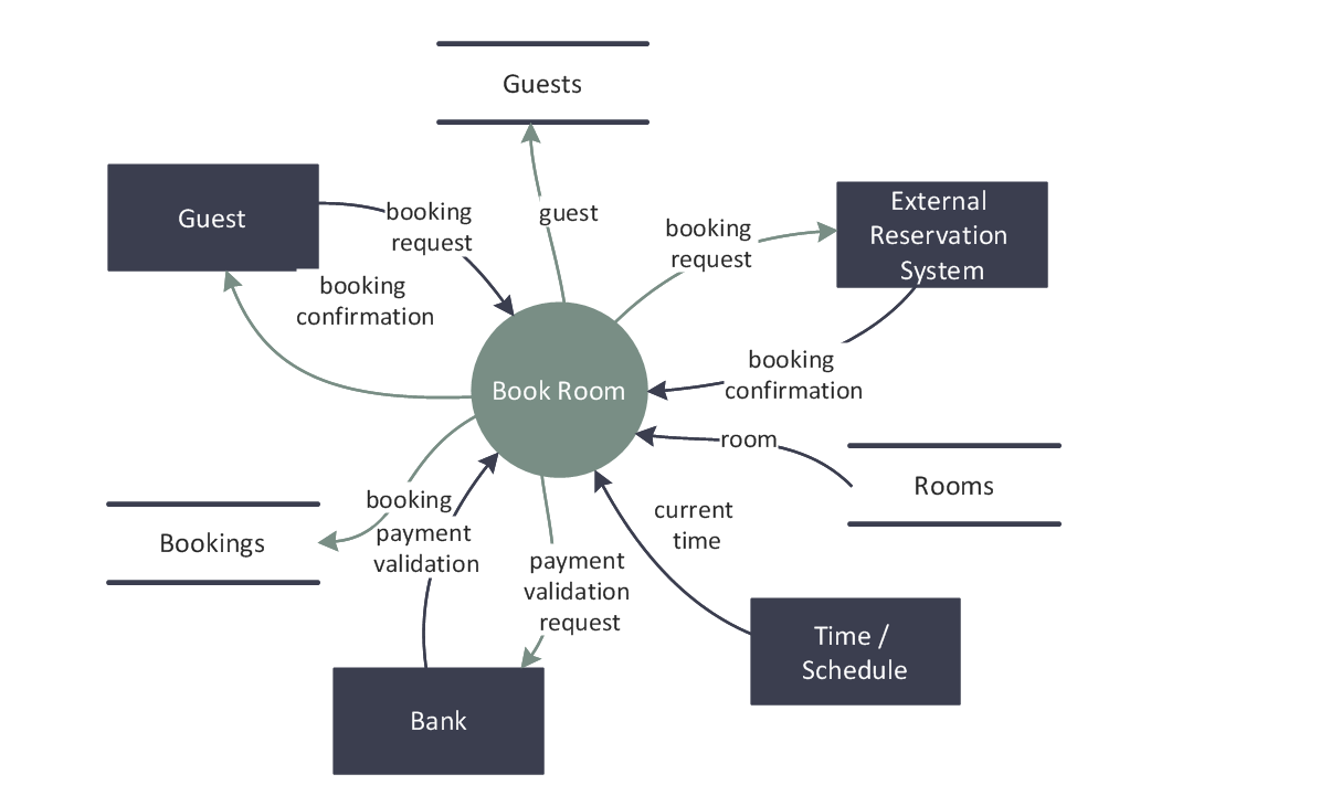 data flow diagrams solution   conceptdraw comdfd   last resort hotel book room process