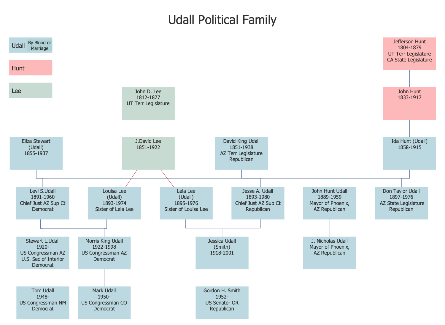 Udall Political Family