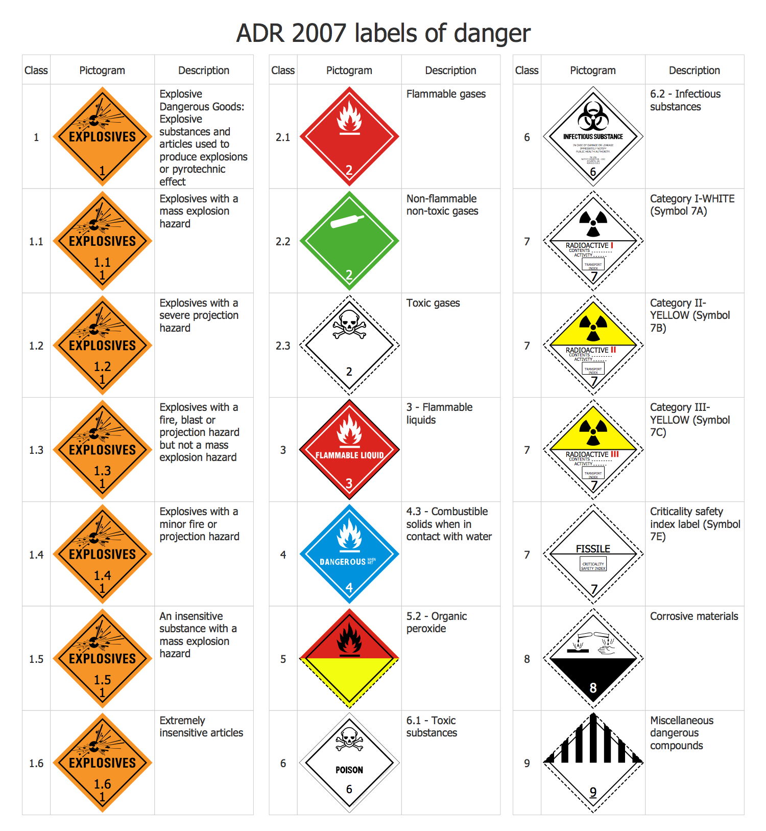 Transport Hazard Pictograms - ADR 2007 Labels of Danger