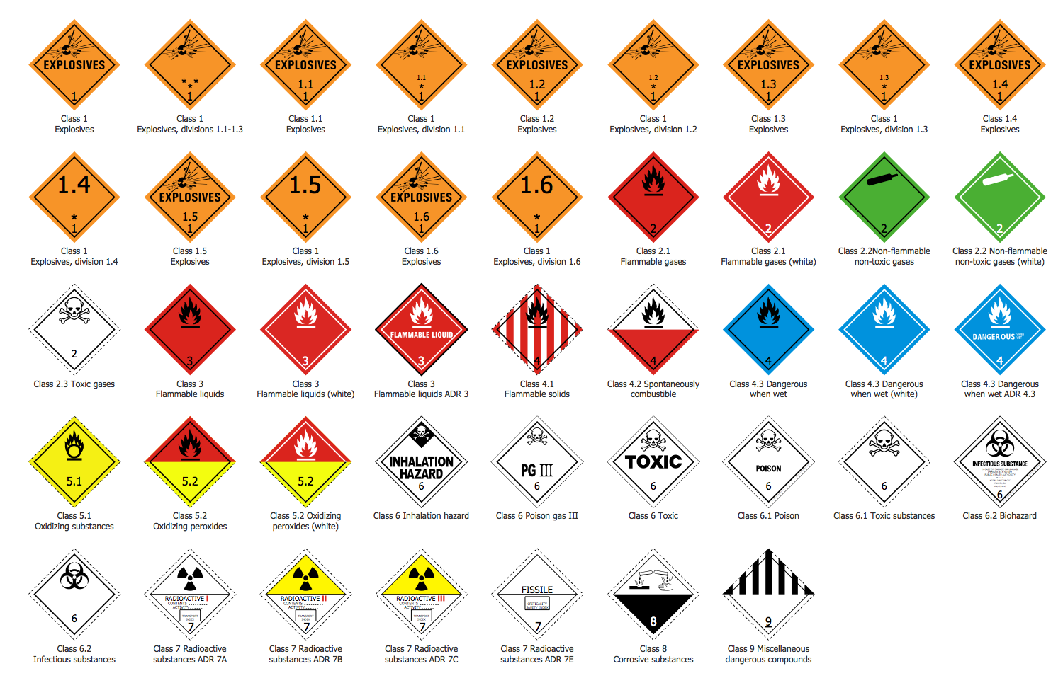 Design Elements —  Transport Hazard Pictograms