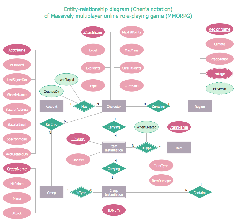 entity relationship diagram  erd  solution   conceptdraw comentity relationship diagram using chen    s notation