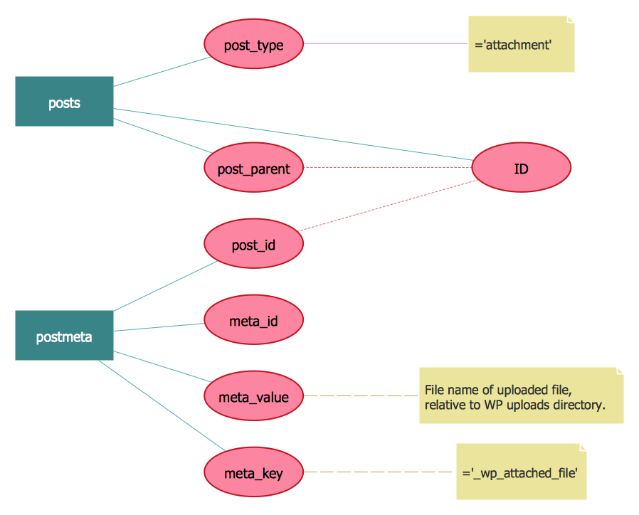 entity relationship diagram  erd  solution   conceptdraw comentity relationship diagram   wordpress file reference