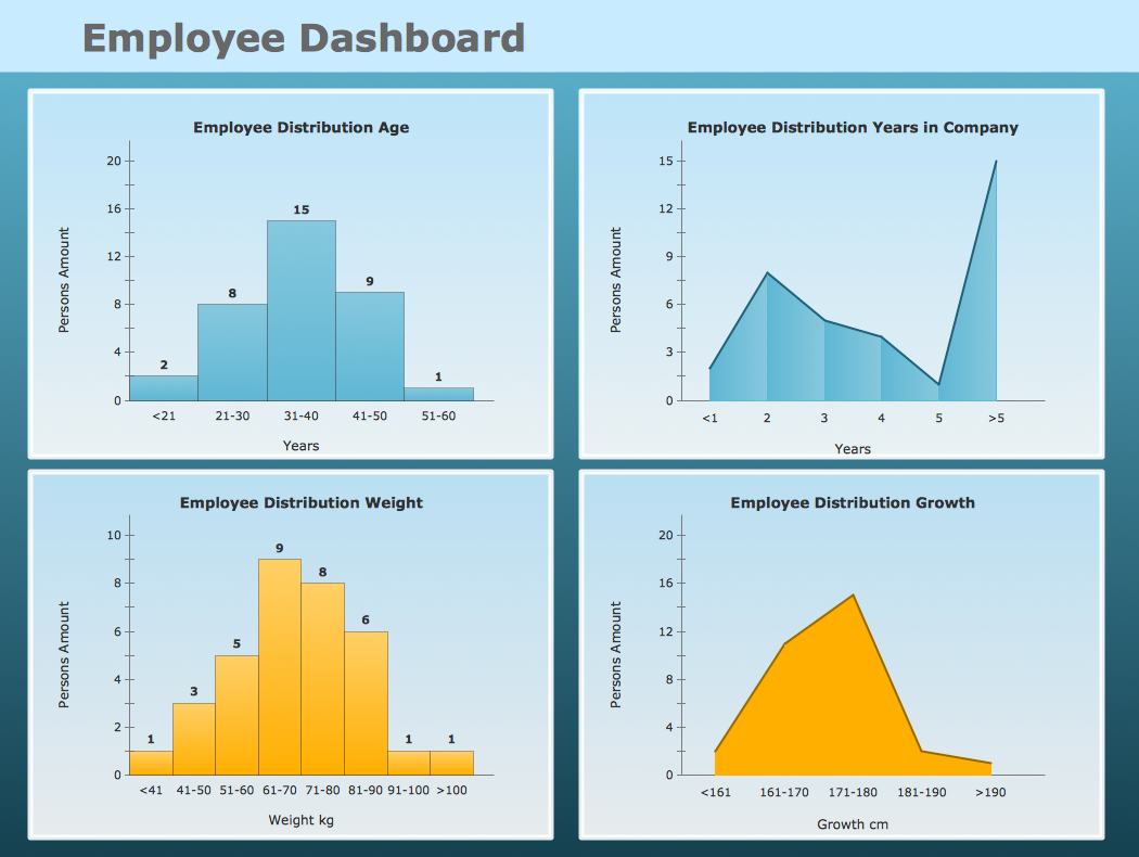 Frequency Disrtibution Dashboard — Employee Dashboard