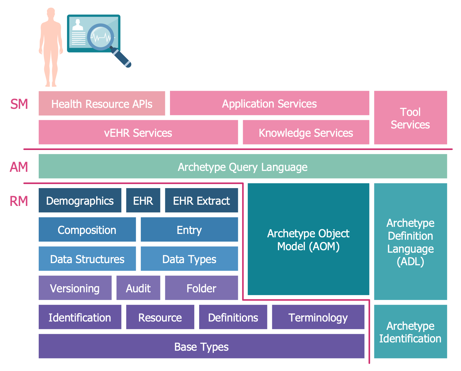 OpenEHR Block Diagram