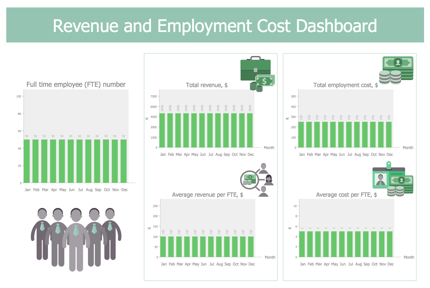 Revenue and Employment Cost Dashboard Template